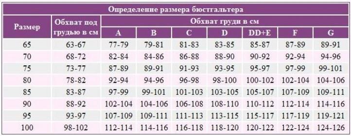 Таблица размера бюстгальтера
